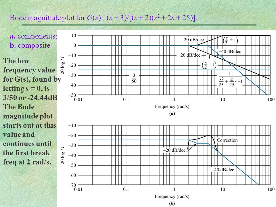 Bode magnitude plot for G(s) =(s + 3)/[(s + 2)(s2 + 2s + 25)]: a